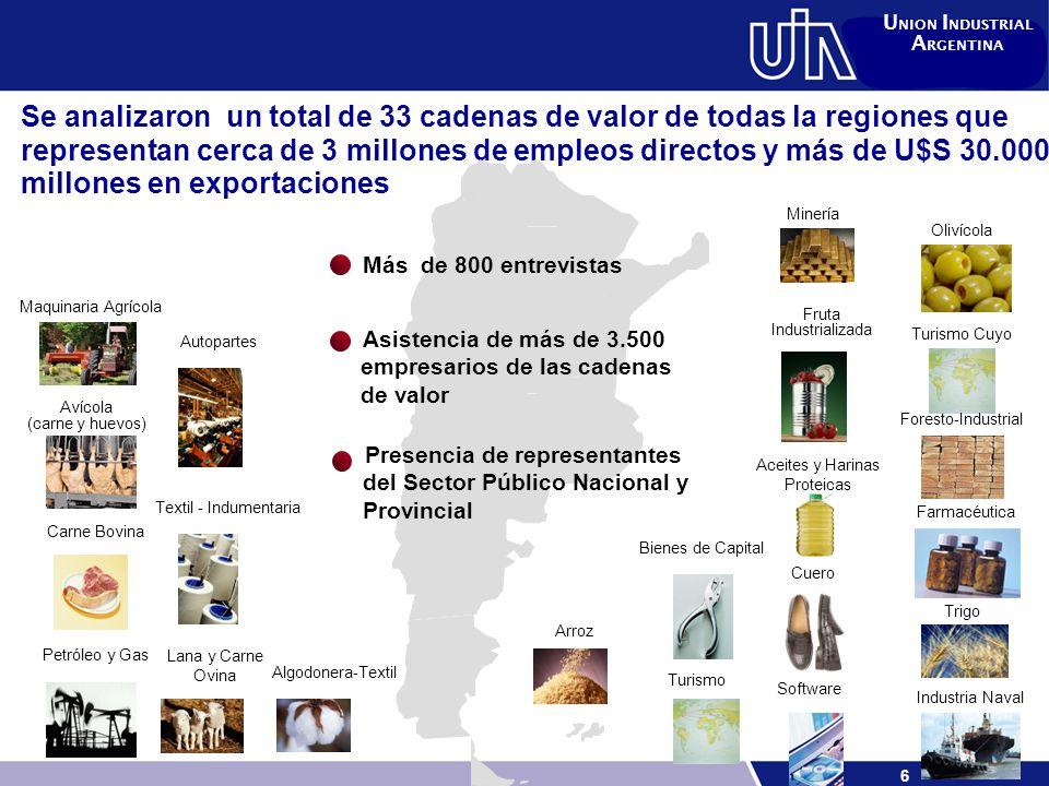 7 U NION I NDUSTRIAL A RGENTINA U$S 32.598 MM U$S 70.000 MM + U$S 37,4 M de cadenas analizadas 3 M de Empleos 5 M de Empleos + 1,5 M de empleos en cadenas analizadas Aumento de las Expo.