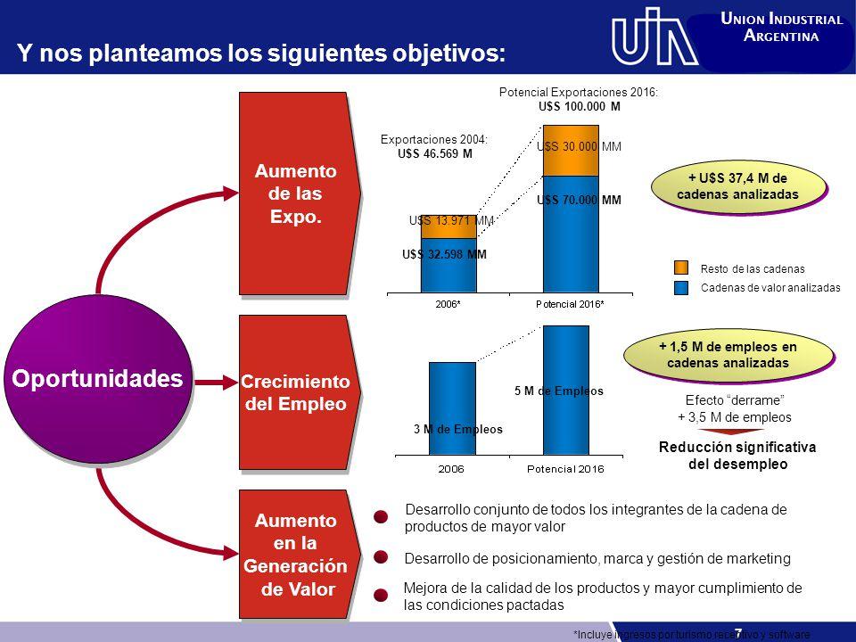 8 U NION I NDUSTRIAL A RGENTINA Con vistas a alcanzar una nueva matriz productiva menos vulnerable a cambios en las condiciones externas