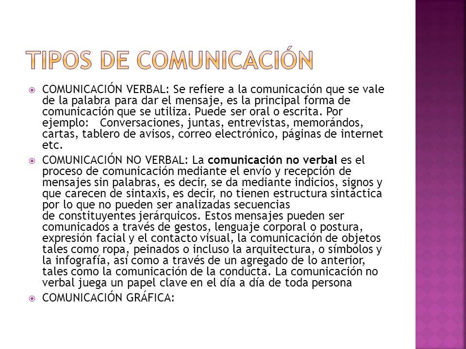 COMUNICACIÓN VERBAL: Se refiere a la comunicación que se vale de la palabra para dar el mensaje, es la principal forma de comunicación que se utiliza.