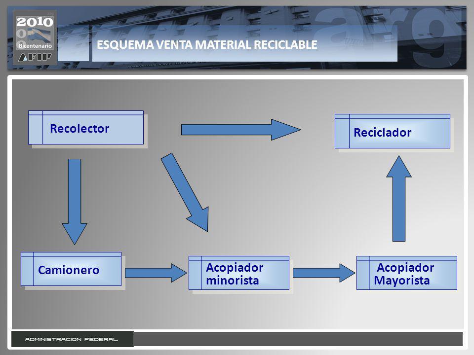 4 ESQUEMA VENTA MATERIAL RECICLABLE Recolector Reciclador Camionero Acopiador minorista Acopiador Mayorista