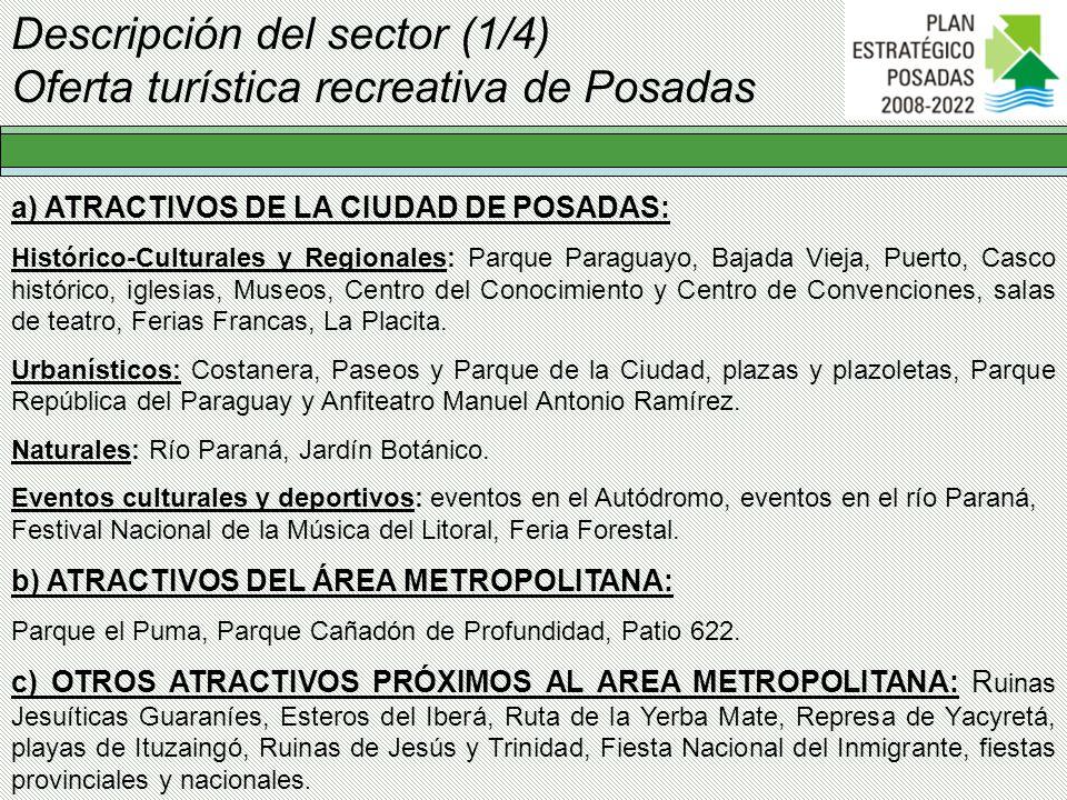 Descripción del sector (1/4) Oferta turística recreativa de Posadas a) ATRACTIVOS DE LA CIUDAD DE POSADAS: Histórico-Culturales y Regionales: Parque P