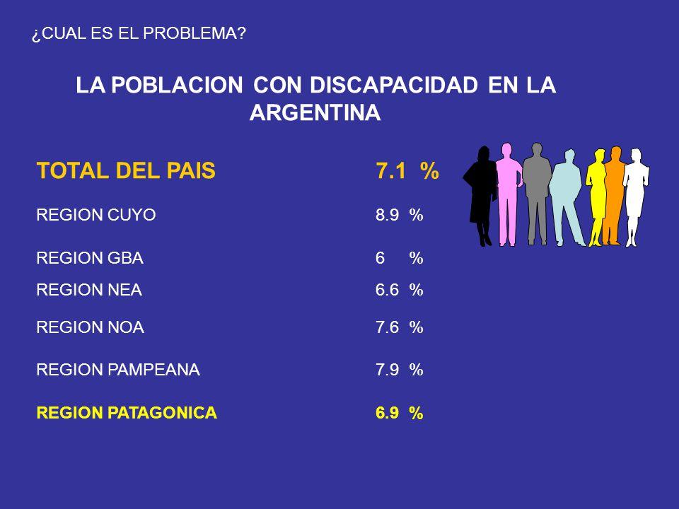 TOTAL DEL PAIS7.1 % REGION CUYO8.9 % REGION GBA6 % REGION NEA6.6 % REGION NOA7.6 % REGION PAMPEANA7.9 % REGION PATAGONICA6.9 % LA POBLACION CON DISCAP