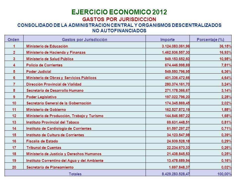 EJERCICIO ECONOMICO 2012 GASTOS POR JURISDICCION CONSOLIDADO DE LA ADMINISTRACION CENTRAL Y ORGANISMOS DESCENTRALIZADOS NO AUTOFINANCIADOS OrdenGastos por JurisdicciónImportePorcentaje (%) 1Ministerio de Educación3.124.083.061,9636,15% 2Ministerio de Hacienda y Finanzas1.462.936.557,3016,93% 3Ministerio de Salud Pública949.153.652,6010,98% 4Policía de Corrientes674.446.998,697,81% 5Poder Judicial549.550.796,956,36% 6Ministerio de Obras y Servicios Públicos401.336.472,664,64% 7Dirección Provincial de Vialidad280.374.161,703,24% 8Secretaría de Desarrollo Humano271.178.366,673,14% 9Poder Legislativo197.022.796,202,28% 10Secretaría General de la Gobernación174.345.869,452,02% 11Ministerio de Gobierno162.527.872,191,88% 12Ministerio de Producción, Trabajo y Turismo144.846.987,221,68% 13Instituto Provincial del Tabaco69.631.448,510,81% 14Instituto de Cardiología de Corrientes61.597.297,270,71% 15Instituto de Cultura de Corrientes34.123.547,980,39% 16Fiscalía de Estado24.939.528,180,29% 17Tribunal de Cuentas22.234.670,330,26% 18Ministerio de Justicia y Derechos Humanos21.438.845,530,25% 19Instituto Correntino del Agua y del Ambiente13.478.689,940,16% 20Secretaría de Planeamiento1.697.848,370,02% Totales8.429.283.528,47100,00%