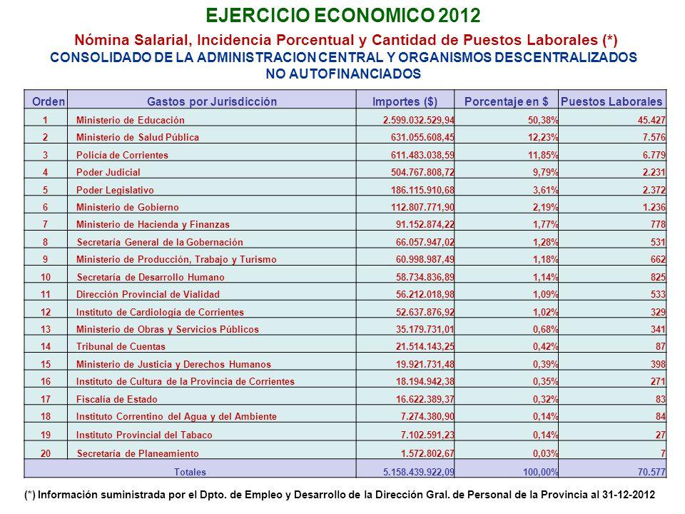 EJERCICIO ECONOMICO 2012 Nómina Salarial, Incidencia Porcentual y Cantidad de Puestos Laborales (*) CONSOLIDADO DE LA ADMINISTRACION CENTRAL Y ORGANISMOS DESCENTRALIZADOS NO AUTOFINANCIADOS OrdenGastos por JurisdicciónImportes ($)Porcentaje en $Puestos Laborales 1Ministerio de Educación2.599.032.529,9450,38%45.427 2Ministerio de Salud Pública631.055.608,4512,23%7.576 3Policía de Corrientes611.483.038,5911,85%6.779 4Poder Judicial504.767.808,729,79%2.231 5Poder Legislativo186.115.910,683,61%2.372 6Ministerio de Gobierno112.807.771,902,19%1.236 7Ministerio de Hacienda y Finanzas91.152.874,221,77%778 8Secretaría General de la Gobernación66.057.947,021,28%531 9Ministerio de Producción, Trabajo y Turismo60.998.987,491,18%662 10Secretaría de Desarrollo Humano58.734.836,891,14%825 11Dirección Provincial de Vialidad56.212.018,981,09%533 12Instituto de Cardiología de Corrientes52.637.876,921,02%329 13Ministerio de Obras y Servicios Públicos35.179.731,010,68%341 14Tribunal de Cuentas21.514.143,250,42%87 15Ministerio de Justicia y Derechos Humanos19.921.731,480,39%398 16Instituto de Cultura de la Provincia de Corrientes18.194.942,380,35%271 17Fiscalía de Estado16.622.389,370,32%83 18Instituto Correntino del Agua y del Ambiente7.274.380,900,14%84 19Instituto Provincial del Tabaco7.102.591,230,14%27 20Secretaría de Planeamiento1.572.802,670,03%7 Totales5.158.439.922,09100,00%70.577 (*) Información suministrada por el Dpto.