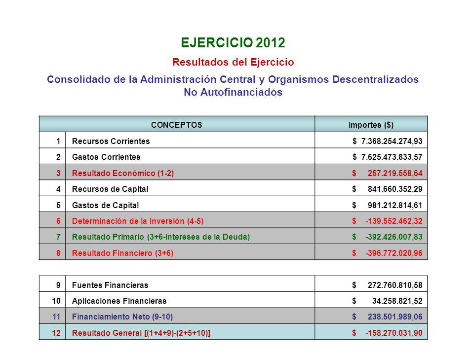 EJERCICIO 2012 Resultados del Ejercicio Consolidado de la Administración Central y Organismos Descentralizados No Autofinanciados CONCEPTOSImportes ($) 1 Recursos Corrientes $ 7.368.254.274,93 2 Gastos Corrientes $ 7.625.473.833,57 3 Resultado Económico (1-2) $ 257.219.558,64 4 Recursos de Capital $ 841.660.352,29 5 Gastos de Capital $ 981.212.814,61 6 Determinación de la Inversión (4-5) $ -139.552.462,32 7 Resultado Primario (3+6-Intereses de la Deuda) $ -392.426.007,83 8 Resultado Financiero (3+6) $ -396.772.020,96 9 Fuentes Financieras $ 272.760.810,58 10 Aplicaciones Financieras $ 34.258.821,52 11 Financiamiento Neto (9-10) $ 238.501.989,06 12 Resultado General [(1+4+9)-(2+5+10)] $ -158.270.031,90
