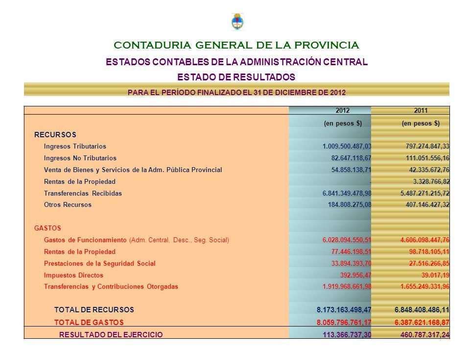 CONTADURIA GENERAL DE LA PROVINCIA ESTADOS CONTABLES DE LA ADMINISTRACIÓN CENTRAL ESTADO DE RESULTADOS PARA EL PERÍODO FINALIZADO EL 31 DE DICIEMBRE DE 2012 2012 2011 (en pesos $) RECURSOS Ingresos Tributarios 1.009.500.487,03 797.274.847,33 Ingresos No Tributarios 82.647.118,67 111.051.556,16 Venta de Bienes y Servicios de la Adm.