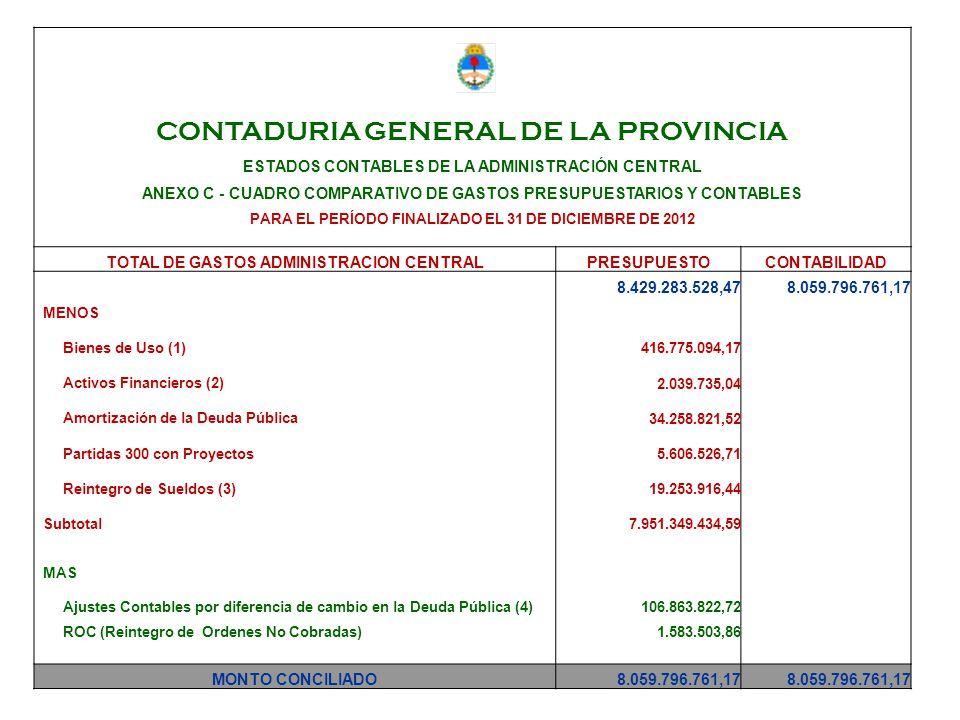 CONTADURIA GENERAL DE LA PROVINCIA ESTADOS CONTABLES DE LA ADMINISTRACIÓN CENTRAL ANEXO C - CUADRO COMPARATIVO DE GASTOS PRESUPUESTARIOS Y CONTABLES PARA EL PERÍODO FINALIZADO EL 31 DE DICIEMBRE DE 2012 TOTAL DE GASTOS ADMINISTRACION CENTRALPRESUPUESTOCONTABILIDAD 8.429.283.528,478.059.796.761,17 MENOS Bienes de Uso (1) 416.775.094,17 Activos Financieros (2) 2.039.735,04 Amortización de la Deuda Pública 34.258.821,52 Partidas 300 con Proyectos 5.606.526,71 Reintegro de Sueldos (3) 19.253.916,44 Subtotal 7.951.349.434,59 MAS Ajustes Contables por diferencia de cambio en la Deuda Pública (4)106.863.822,72 ROC (Reintegro de Ordenes No Cobradas)1.583.503,86 MONTO CONCILIADO8.059.796.761,17