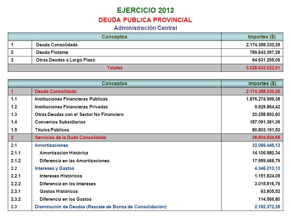 EJERCICIO 2012 DEUDA PUBLICA PROVINCIAL Administración Central Conceptos Importes ($) 1 Deuda Consolidada2.174.358.330,29 2 Deuda Flotante789.643.397,26 3 Otras Deudas a Largo Plazo64.631.295,06 Totales3.028.633.022,61 Conceptos Importes ($) 1Deuda Consolidada2.174.358.330,29 1.1Instituciones Financieras Públicas1.876.274.999,38 1.2Instituciones Financieras Privadas9.929.864,42 1.3Otras Deudas con el Sector No Financiero20.258.893,60 1.4Convenios Subsidiarios187.091.381,36 1.5Títulos Públicos80.803.191,53 2Servicios de la Duda Consolidada38.604.834,65 2.1Amortizaciones32.066.449,13 2.1.1 Amortización Histórica14.106.980,34 2.1.2 Diferencia en las Amortizaciones17.959.468,79 2.2Intereses y Gastos4.346.013,13 2.2.1 Intereses Históricos1.151.824,05 2.2.2 Diferencia en los Intereses3.015.816,76 2.3.1 Gastos Históricos63.805,52 2.3.2 Diferencia en los Gastos114.566,80 2.3Disminución de Deudas (Rescate de Bonos de Consolidación)2.192.372,39