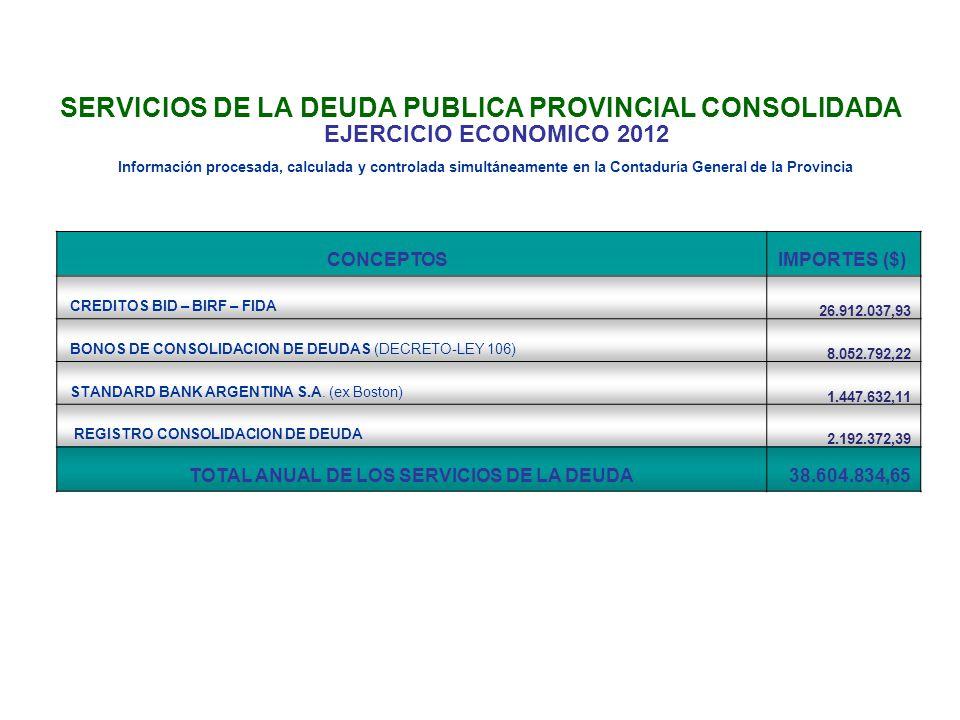 CONCEPTOS IMPORTES ($) CREDITOS BID – BIRF – FIDA 26.912.037,93 BONOS DE CONSOLIDACION DE DEUDAS (DECRETO-LEY 106) 8.052.792,22 STANDARD BANK ARGENTINA S.A.