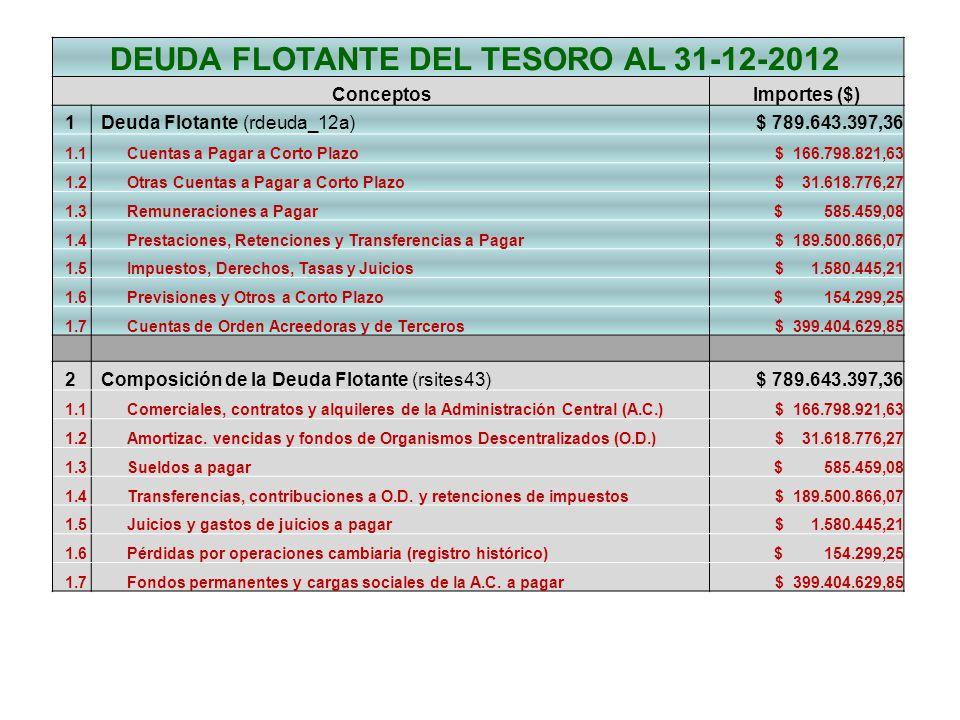 DEUDA FLOTANTE DEL TESORO AL 31-12-2012 ConceptosImportes ($) 1 Deuda Flotante (rdeuda_12a) $ 789.643.397,36 1.1Cuentas a Pagar a Corto Plazo $ 166.798.821,63 1.2Otras Cuentas a Pagar a Corto Plazo $ 31.618.776,27 1.3Remuneraciones a Pagar $ 585.459,08 1.4Prestaciones, Retenciones y Transferencias a Pagar $ 189.500.866,07 1.5Impuestos, Derechos, Tasas y Juicios $ 1.580.445,21 1.6Previsiones y Otros a Corto Plazo $ 154.299,25 1.7Cuentas de Orden Acreedoras y de Terceros $ 399.404.629,85 2 Composición de la Deuda Flotante (rsites43) $ 789.643.397,36 1.1Comerciales, contratos y alquileres de la Administración Central (A.C.) $ 166.798.921,63 1.2Amortizac.