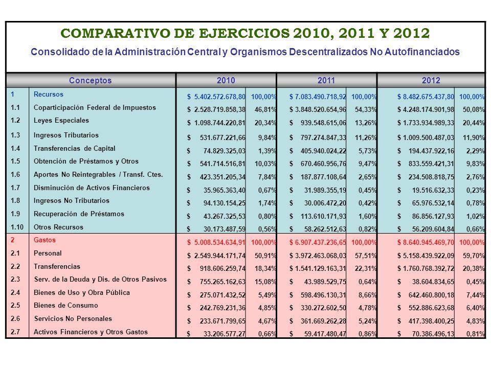 COMPARATIVO DE EJERCICIOS 2010, 2011 Y 2012 Consolidado de la Administración Central y Organismos Descentralizados No Autofinanciados Conceptos201020112012 1Recursos $ 5.402.572.678,80100,00% $ 7.083.490.718,92100,00% $ 8.482.675.437,80100,00% 1.1Coparticipación Federal de Impuestos $ 2.528.719.858,3846,81% $ 3.848.520.654,9654,33% $ 4.248.174.901,9850,08% 1.2Leyes Especiales $ 1.098.744.220,8120,34% $ 939.548.615,0613,26% $ 1.733.934.989,3320,44% 1.3Ingresos Tributarios $ 531.677.221,669,84% $ 797.274.847,3311,26% $ 1.009.500.487,0311,90% 1.4Transferencias de Capital $ 74.829.325,031,39% $ 405.940.024,225,73% $ 194.437.922,162,29% 1.5Obtención de Préstamos y Otros $ 541.714.516,8110,03% $ 670.460.956,769,47% $ 833.559.421,319,83% 1.6Aportes No Reintegrables / Transf.