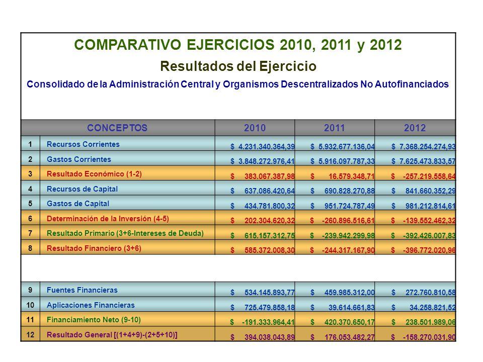 COMPARATIVO EJERCICIOS 2010, 2011 y 2012 Resultados del Ejercicio Consolidado de la Administración Central y Organismos Descentralizados No Autofinanciados CONCEPTOS201020112012 1 Recursos Corrientes $ 4.231.340.364,39 $ 5.932.677.136,04 $ 7.368.254.274,93 2 Gastos Corrientes $ 3.848.272.976,41 $ 5.916.097.787,33 $ 7.625.473.833,57 3 Resultado Económico (1-2) $ 383.067.387,98 $ 16.579.348,71 $ -257.219.558,64 4 Recursos de Capital $ 637.086.420,64 $ 690.828.270,88 $ 841.660.352,29 5 Gastos de Capital $ 434.781.800,32 $ 951.724.787,49 $ 981.212.814,61 6 Determinación de la Inversión (4-5) $ 202.304.620,32 $ -260.896.516,61 $ -139.552.462,32 7 Resultado Primario (3+6-Intereses de Deuda) $ 615.157.312,75 $ -239.942.299,98 $ -392.426.007,83 8 Resultado Financiero (3+6) $ 585.372.008,30 $ -244.317.167,90 $ -396.772.020,96 9 Fuentes Financieras $ 534.145.893,77 $ 459.985.312,00 $ 272.760.810,58 10 Aplicaciones Financieras $ 725.479.858,18 $ 39.614.661,83 $ 34.258.821,52 11 Financiamiento Neto (9-10) $ -191.333.964,41 $ 420.370.650,17 $ 238.501.989,06 12 Resultado General [(1+4+9)-(2+5+10)] $ 394.038.043,89 $ 176.053.482,27 $ -158.270.031,90