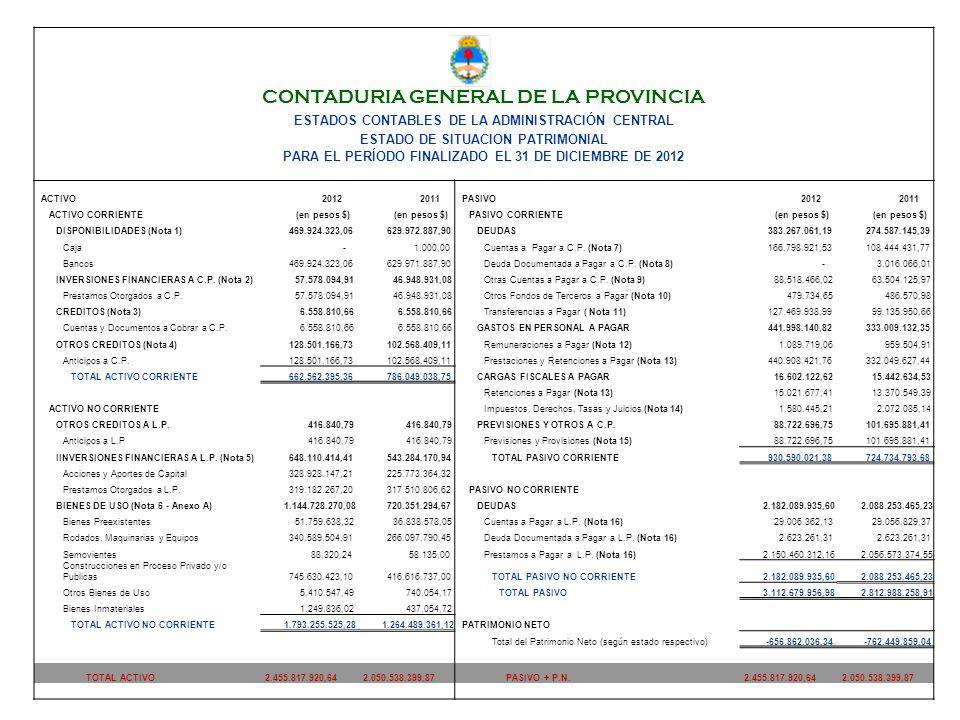 CONTADURIA GENERAL DE LA PROVINCIA ESTADOS CONTABLES DE LA ADMINISTRACIÓN CENTRAL ESTADO DE SITUACION PATRIMONIAL PARA EL PERÍODO FINALIZADO EL 31 DE DICIEMBRE DE 2012 ACTIVO20122011PASIVO20122011 ACTIVO CORRIENTE(en pesos $) PASIVO CORRIENTE(en pesos $) DISPONIBILIDADES (Nota 1) 469.924.323,06 629.972.887,90DEUDAS 383.267.061,19 274.587.145,39 Caja - 1.000,00Cuentas a Pagar a C.P.
