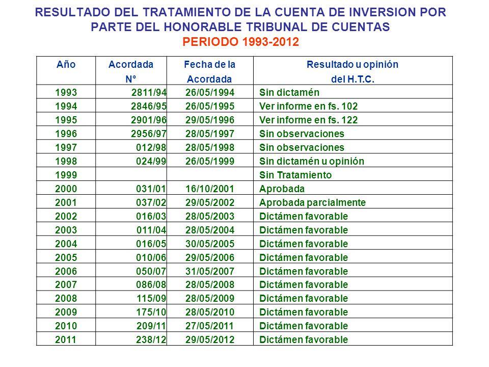 RESULTADO DEL TRATAMIENTO DE LA CUENTA DE INVERSION POR PARTE DEL HONORABLE TRIBUNAL DE CUENTAS PERIODO 1993-2012 AñoAcordadaFecha de laResultado u opinión N°Acordadadel H.T.C.