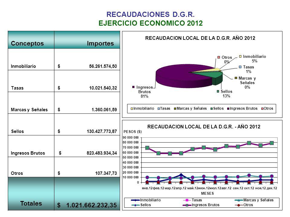 RECAUDACIONES D.G.R.
