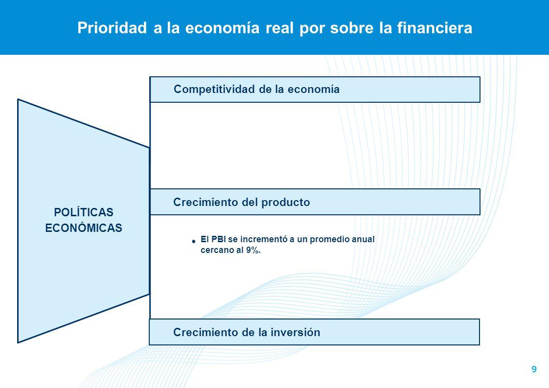 9 Prioridad a la economía real por sobre la financiera Competitividad de la economía POLÍTICAS ECONÓMICAS Crecimiento del producto Crecimiento de la i