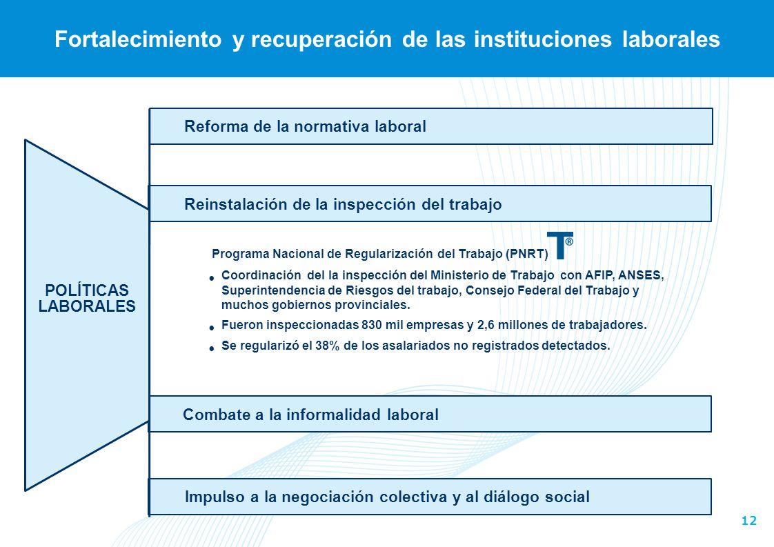 12 Reinstalación de la inspección del trabajo Fortalecimiento y recuperación de las instituciones laborales Reforma de la normativa laboral POLÍTICAS