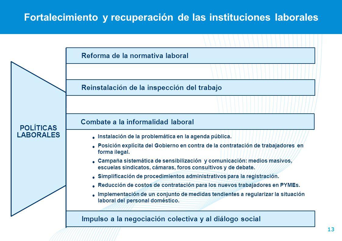 13 Reinstalación de la inspección del trabajo Fortalecimiento y recuperación de las instituciones laborales Reforma de la normativa laboral POLÍTICAS