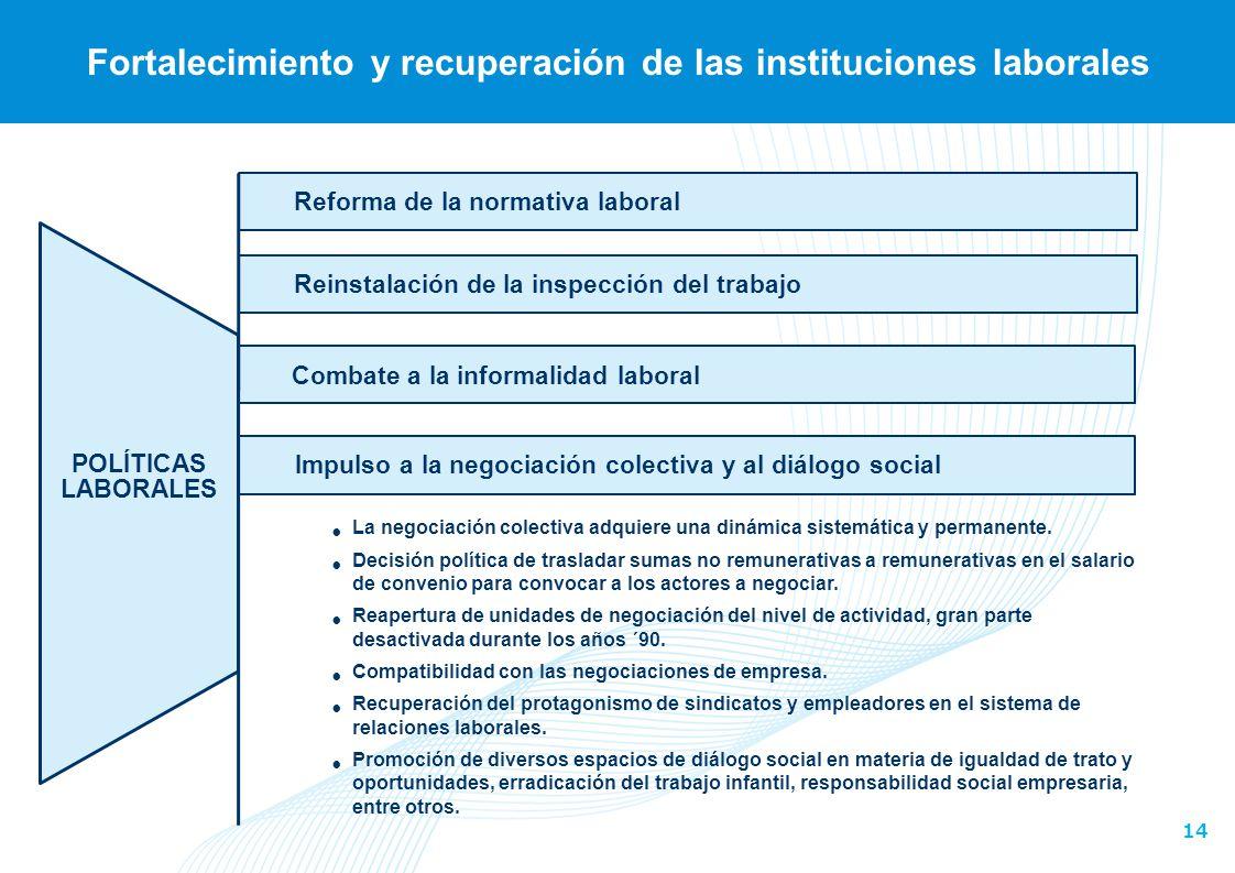 14 Reinstalación de la inspección del trabajo Fortalecimiento y recuperación de las instituciones laborales Reforma de la normativa laboral POLÍTICAS
