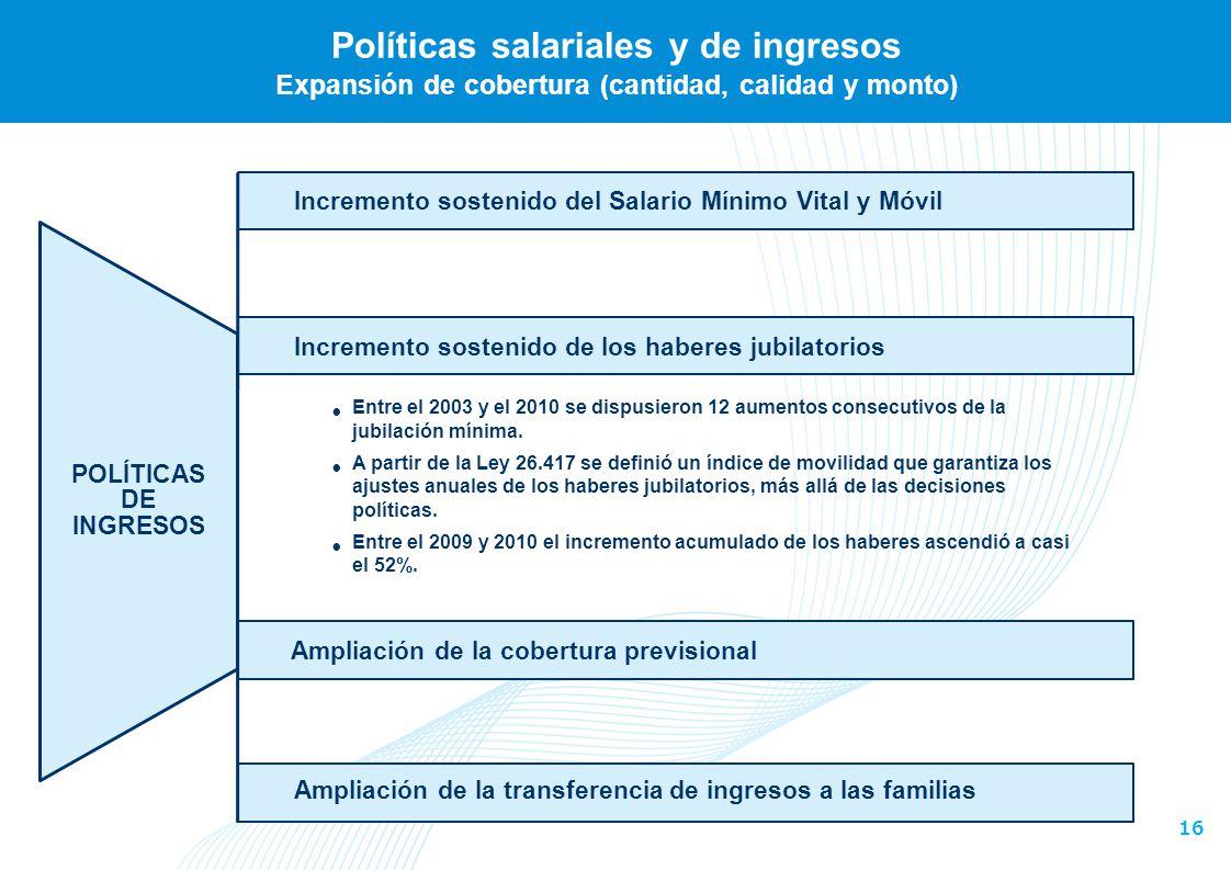 16 Incremento sostenido de los haberes jubilatorios Políticas salariales y de ingresos Expansión de cobertura (cantidad, calidad y monto) Incremento s