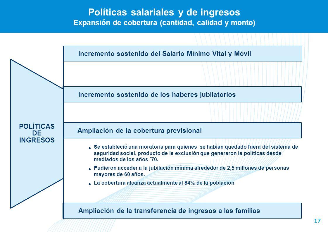 17 Incremento sostenido de los haberes jubilatorios Políticas salariales y de ingresos Expansión de cobertura (cantidad, calidad y monto) Incremento s