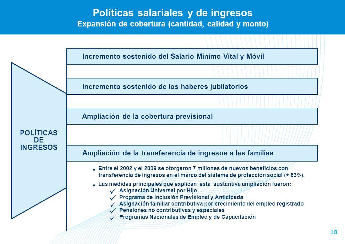 18 Incremento sostenido de los haberes jubilatorios Políticas salariales y de ingresos Expansión de cobertura (cantidad, calidad y monto) Incremento s