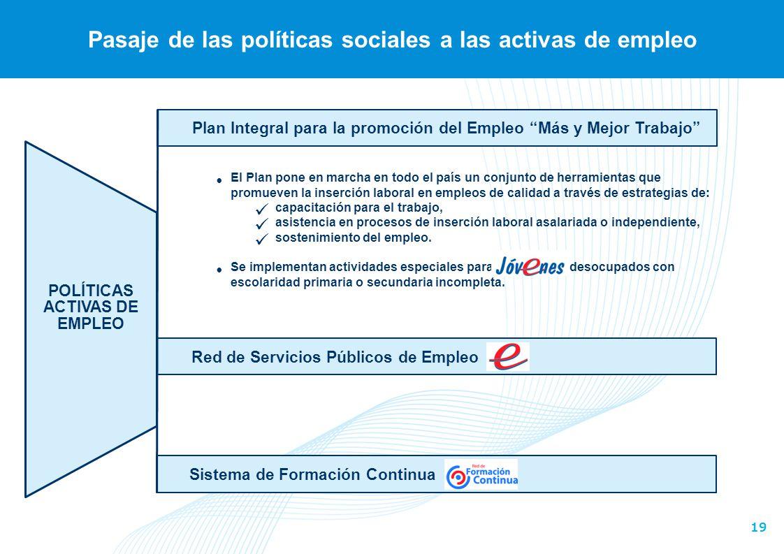 19 Pasaje de las políticas sociales a las activas de empleo Plan Integral para la promoción del Empleo Más y Mejor Trabajo POLÍTICAS ACTIVAS DE EMPLEO
