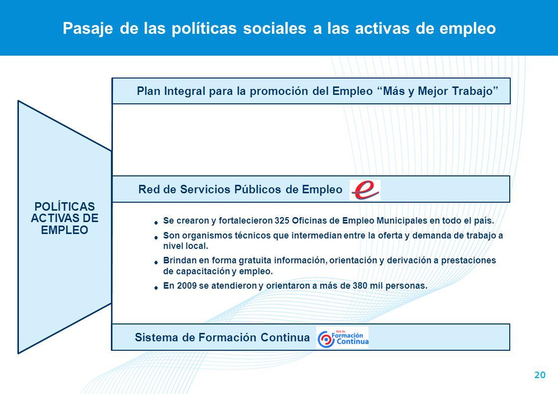 20 Pasaje de las políticas sociales a las activas de empleo Plan Integral para la promoción del Empleo Más y Mejor Trabajo POLÍTICAS ACTIVAS DE EMPLEO