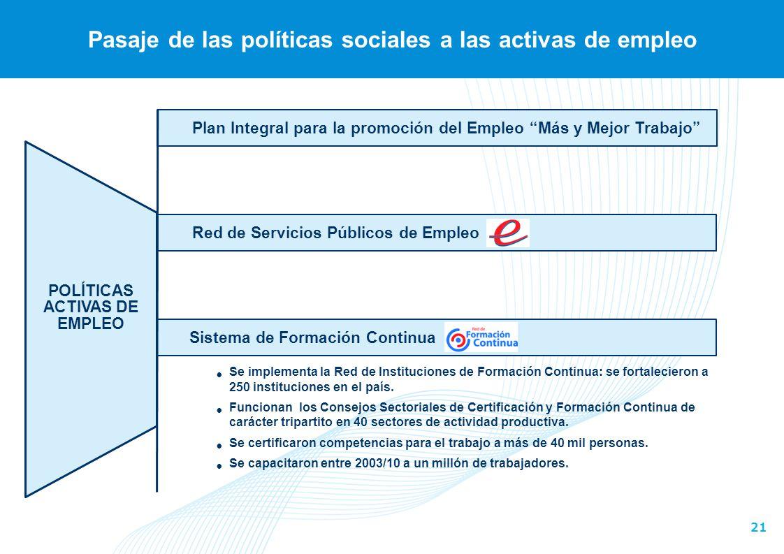 21 Pasaje de las políticas sociales a las activas de empleo Plan Integral para la promoción del Empleo Más y Mejor Trabajo POLÍTICAS ACTIVAS DE EMPLEO