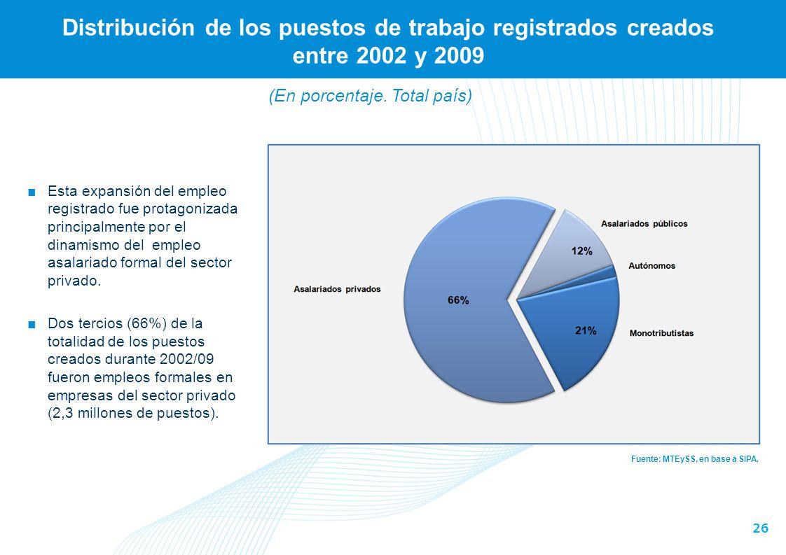 26 Distribución de los puestos de trabajo registrados creados entre 2002 y 2009 Fuente: MTEySS, en base a SIPA. Esta expansión del empleo registrado f