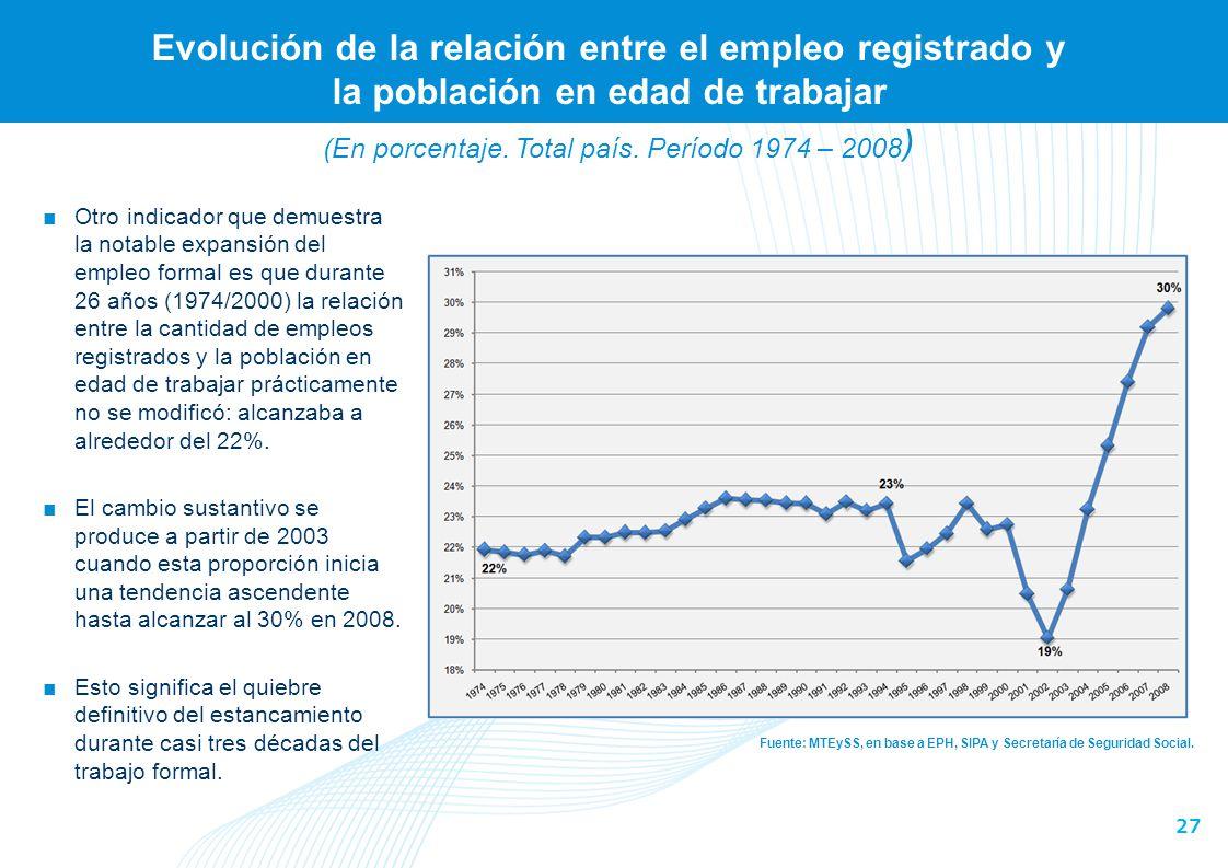 27 Evolución de la relación entre el empleo registrado y la población en edad de trabajar Fuente: MTEySS, en base a EPH, SIPA y Secretaría de Segurida