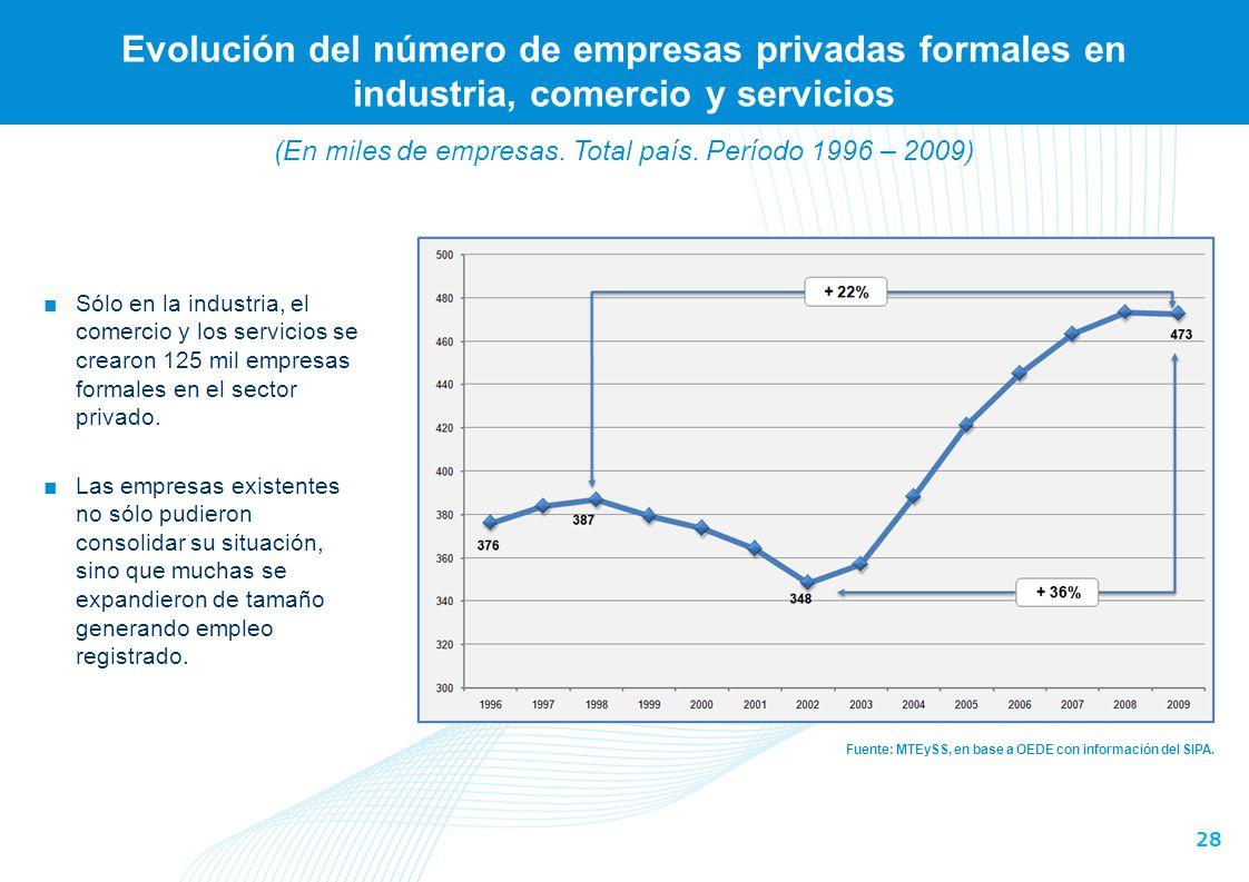 28 Evolución del número de empresas privadas formales en industria, comercio y servicios Fuente: MTEySS, en base a OEDE con información del SIPA. Sólo
