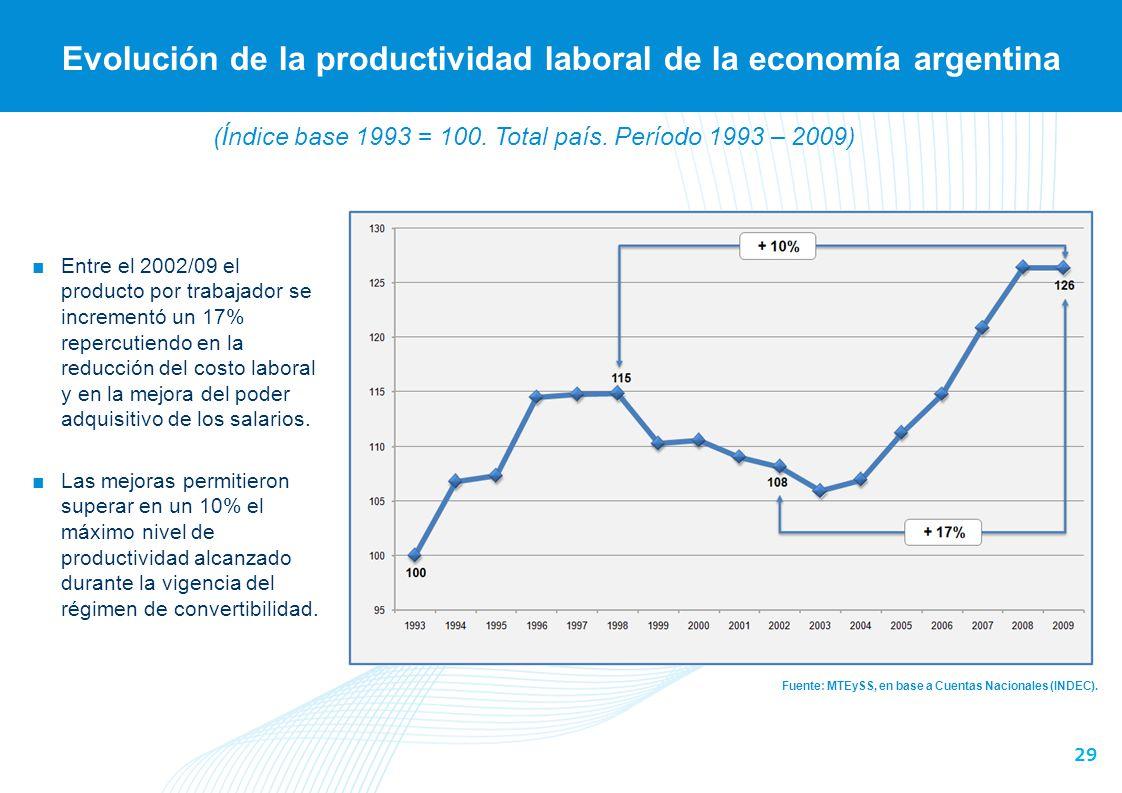 29 Evolución de la productividad laboral de la economía argentina Fuente: MTEySS, en base a Cuentas Nacionales (INDEC). Entre el 2002/09 el producto p