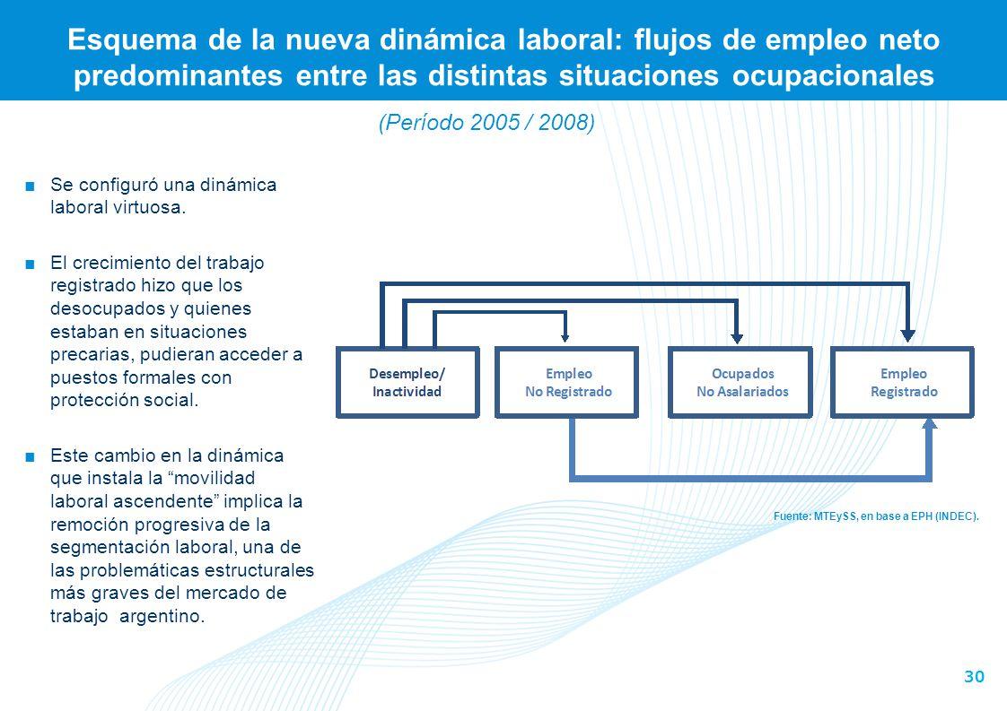 30 Esquema de la nueva dinámica laboral: flujos de empleo neto predominantes entre las distintas situaciones ocupacionales Fuente: MTEySS, en base a E