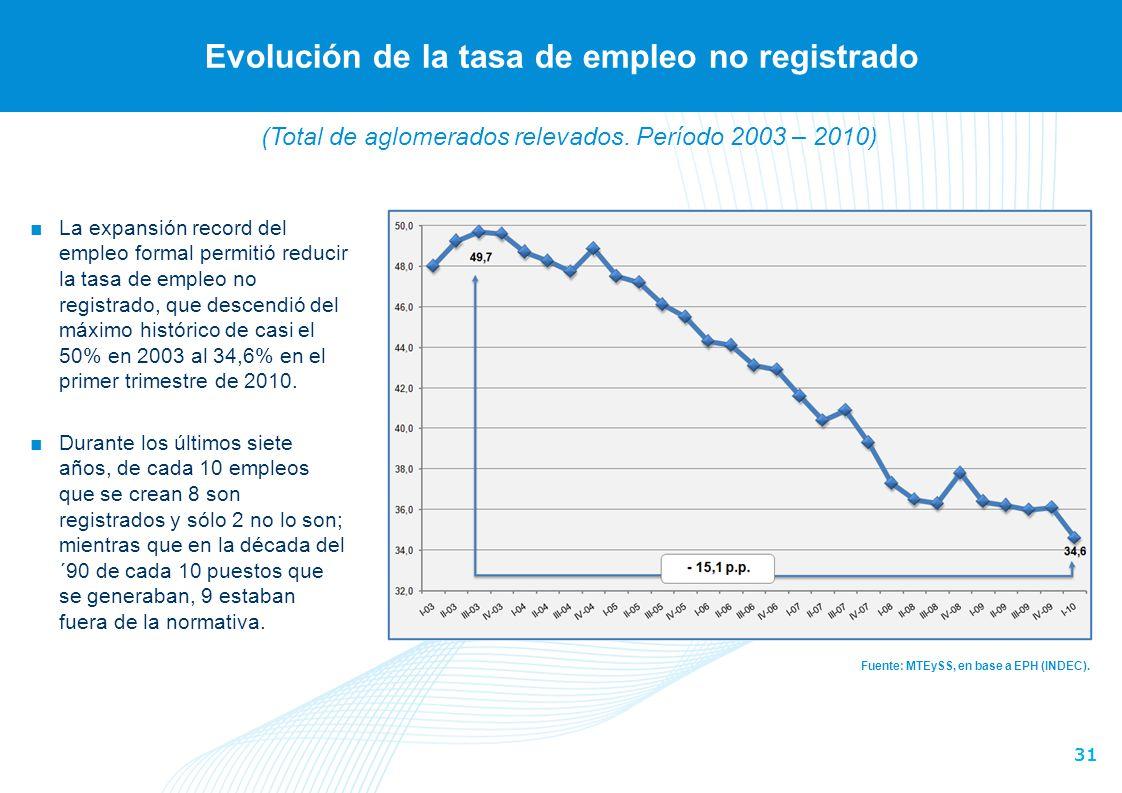 31 Evolución de la tasa de empleo no registrado Fuente: MTEySS, en base a EPH (INDEC). La expansión record del empleo formal permitió reducir la tasa