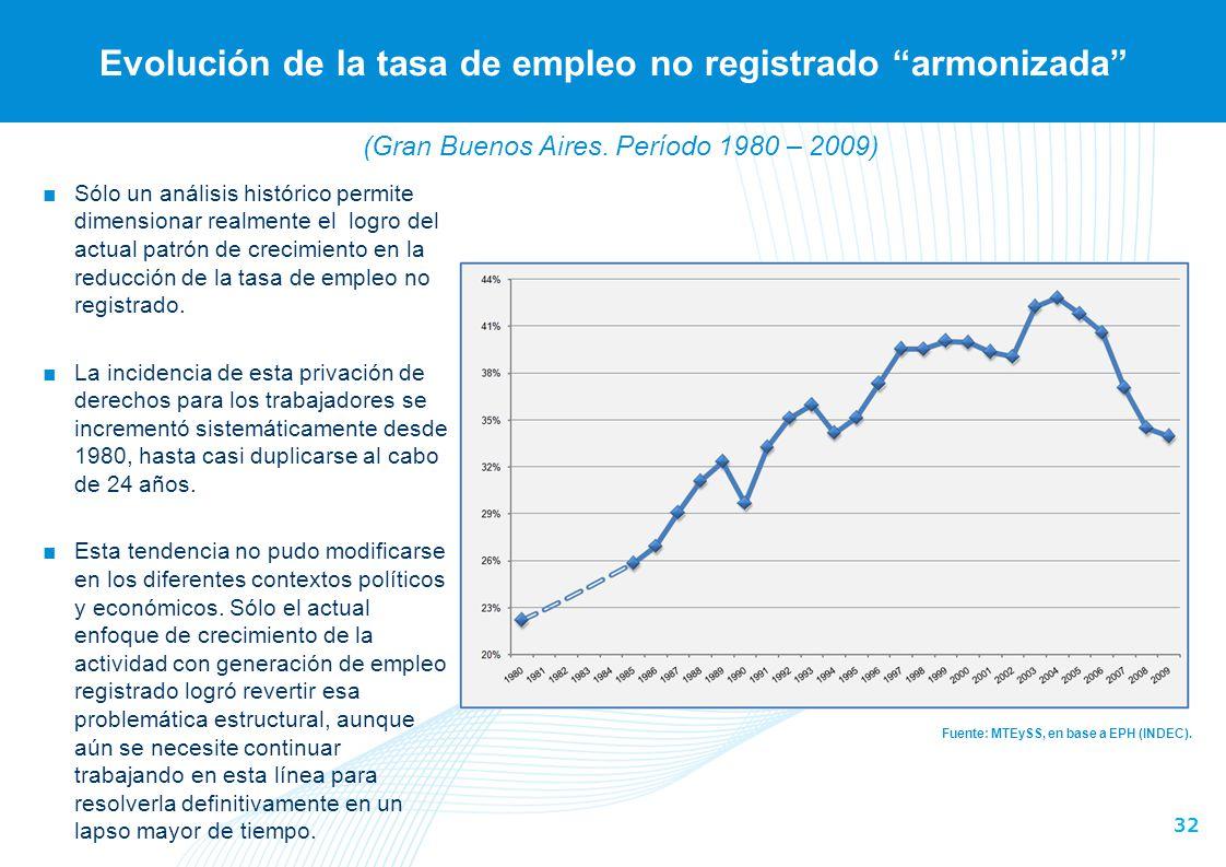 32 Evolución de la tasa de empleo no registrado armonizada Fuente: MTEySS, en base a EPH (INDEC). Sólo un análisis histórico permite dimensionar realm