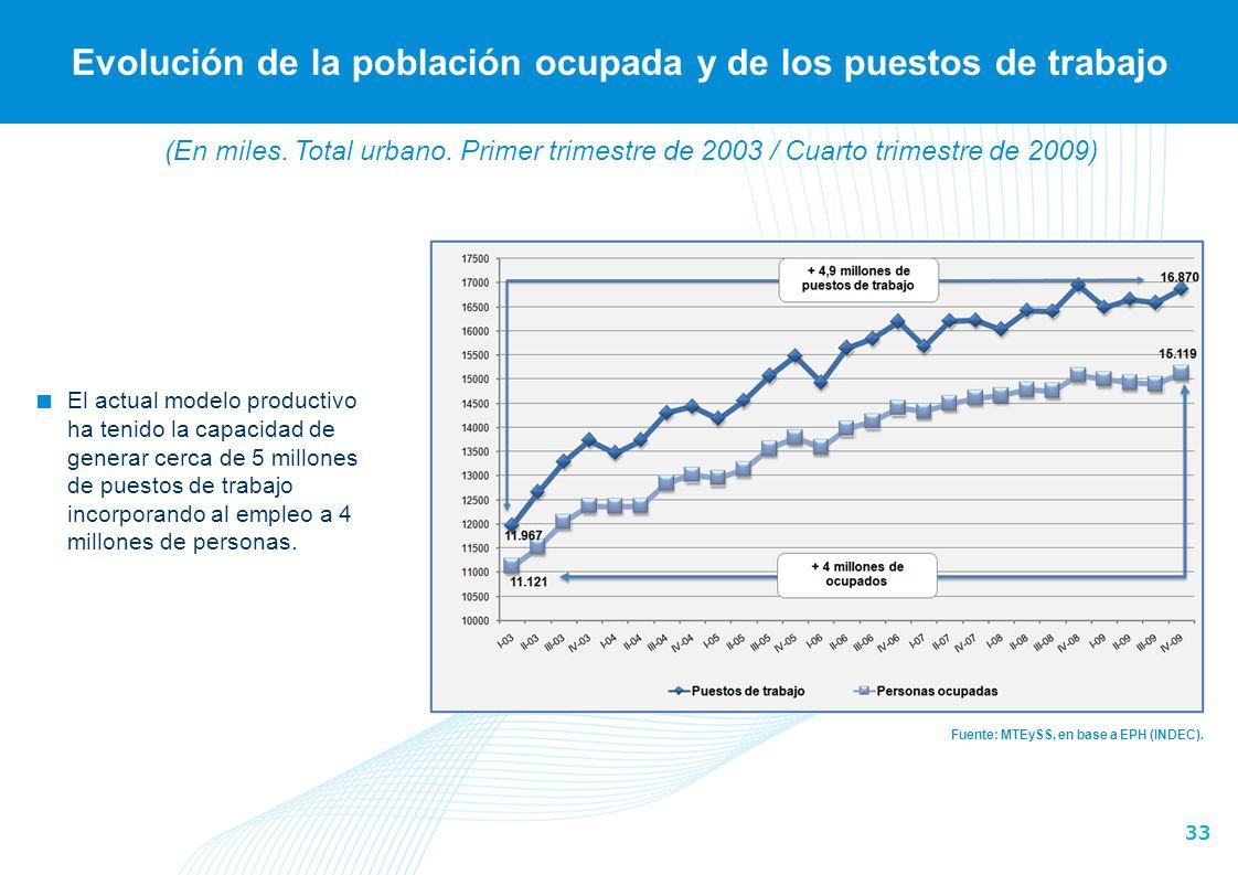 33 Evolución de la población ocupada y de los puestos de trabajo Fuente: MTEySS, en base a EPH (INDEC). El actual modelo productivo ha tenido la capac
