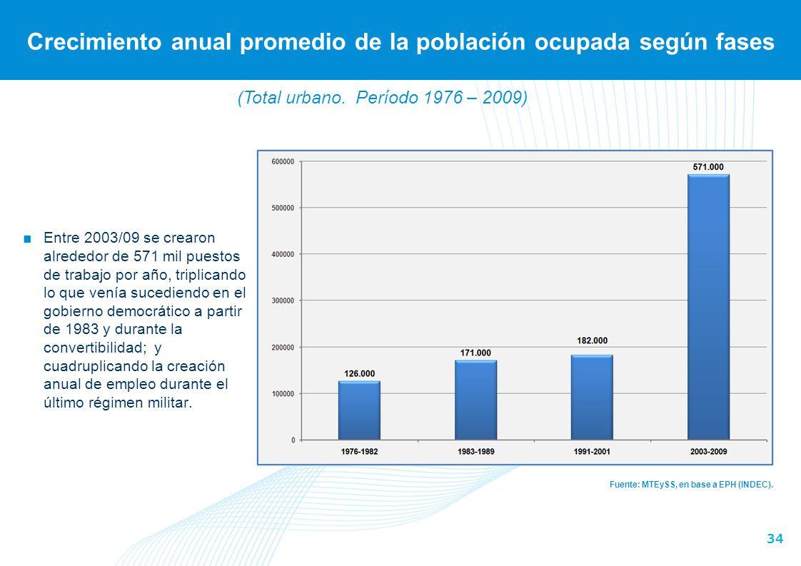 34 Crecimiento anual promedio de la población ocupada según fases Fuente: MTEySS, en base a EPH (INDEC). Entre 2003/09 se crearon alrededor de 571 mil