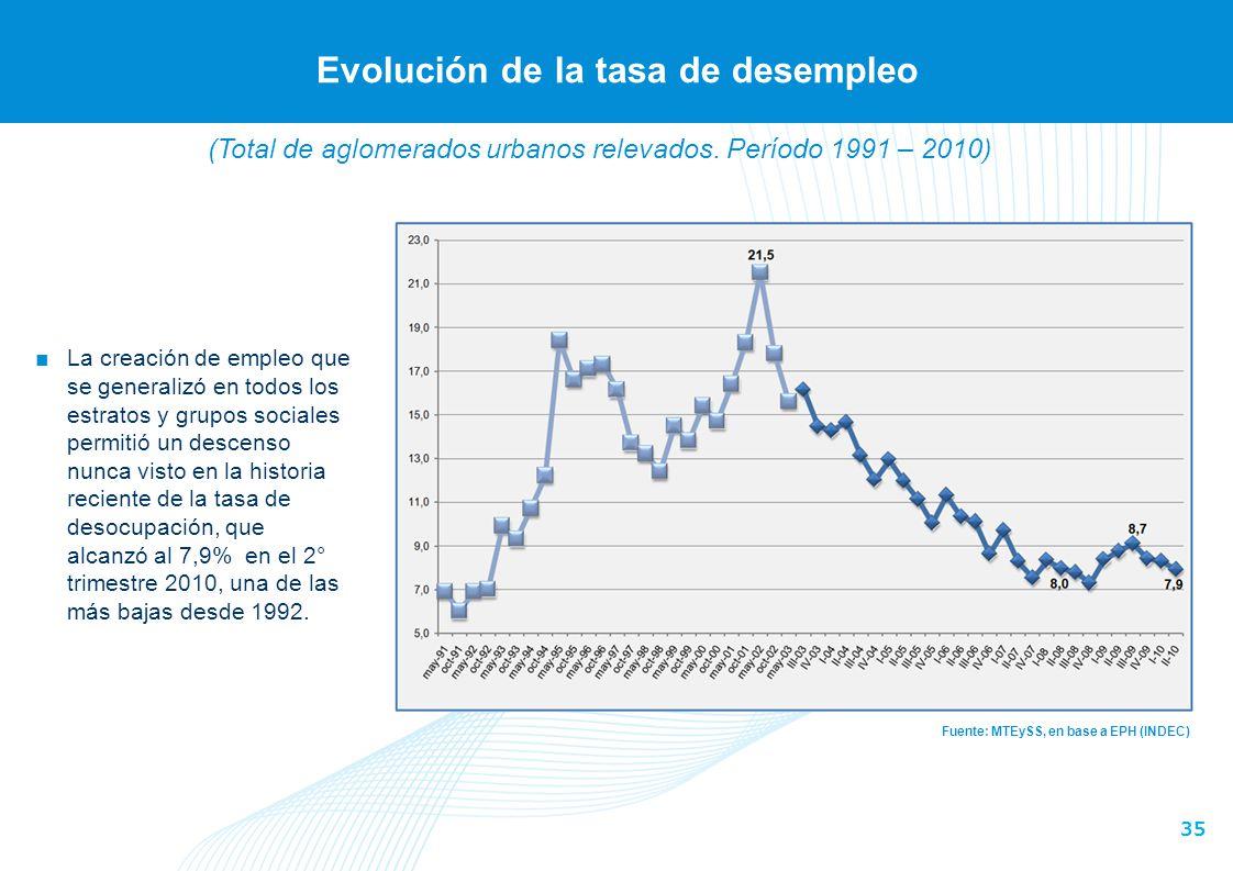 35 Evolución de la tasa de desempleo Fuente: MTEySS, en base a EPH (INDEC) La creación de empleo que se generalizó en todos los estratos y grupos soci