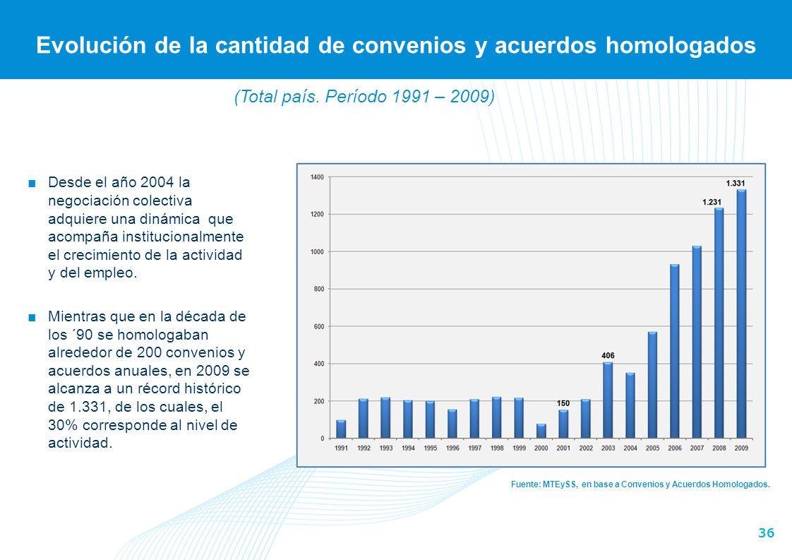 36 Evolución de la cantidad de convenios y acuerdos homologados Fuente: MTEySS, en base a Convenios y Acuerdos Homologados. Desde el año 2004 la negoc