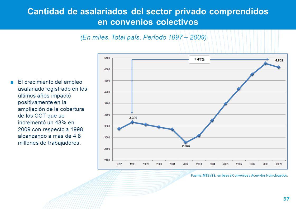 37 Cantidad de asalariados del sector privado comprendidos en convenios colectivos Fuente: MTEySS, en base a Convenios y Acuerdos Homologados. El crec