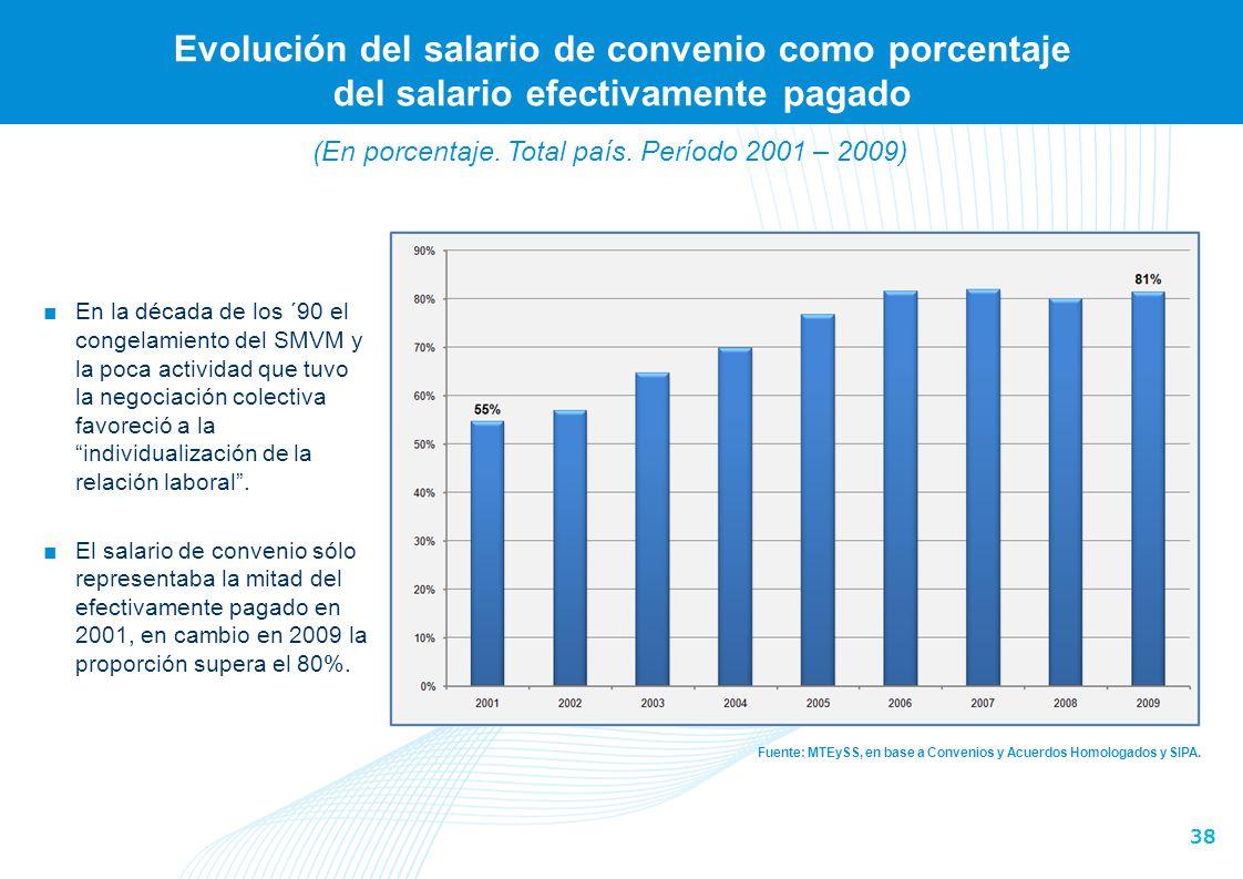 38 Evolución del salario de convenio como porcentaje del salario efectivamente pagado Fuente: MTEySS, en base a Convenios y Acuerdos Homologados y SIP