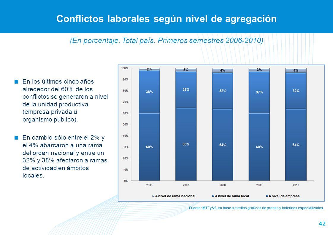 42 Conflictos laborales según nivel de agregación Fuente: MTEySS, en base a medios gráficos de prensa y boletines especializados. En los últimos cinco