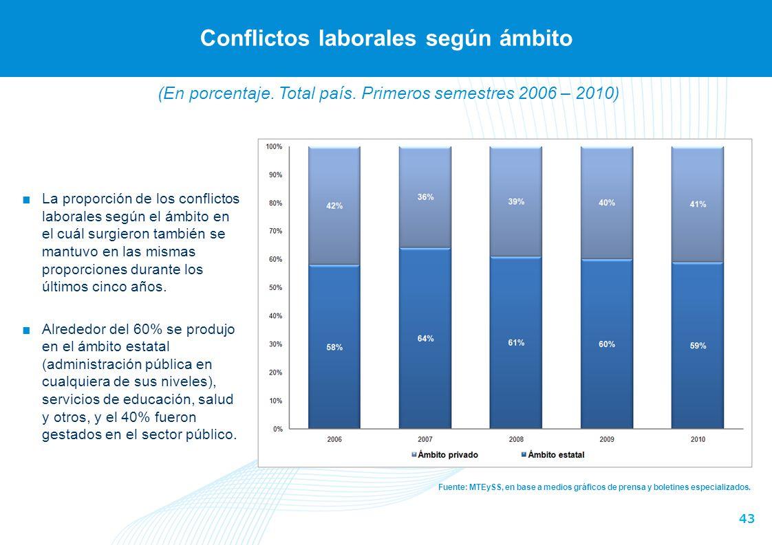 43 Conflictos laborales según ámbito Fuente: MTEySS, en base a medios gráficos de prensa y boletines especializados. La proporción de los conflictos l