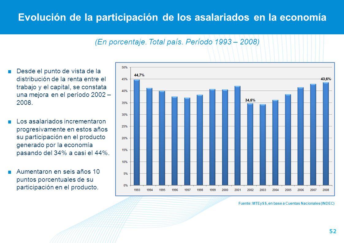 52 Evolución de la participación de los asalariados en la economía Fuente: MTEySS, en base a Cuentas Nacionales (INDEC) Desde el punto de vista de la