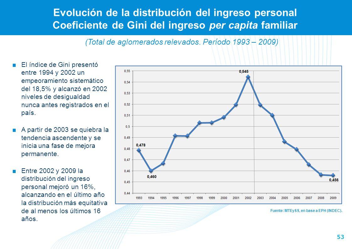 53 Evolución de la distribución del ingreso personal Coeficiente de Gini del ingreso per capita familiar Fuente: MTEySS, en base a EPH (INDEC). El índ