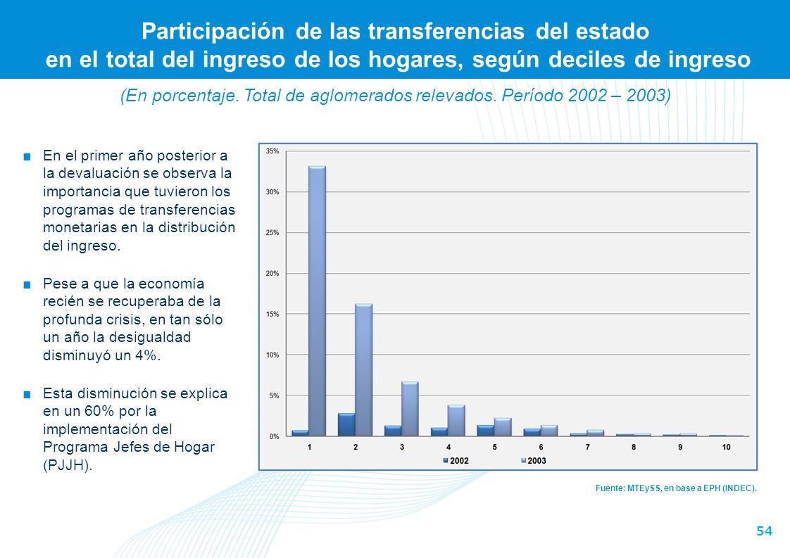 54 Participación de las transferencias del estado en el total del ingreso de los hogares, según deciles de ingreso Fuente: MTEySS, en base a EPH (INDE