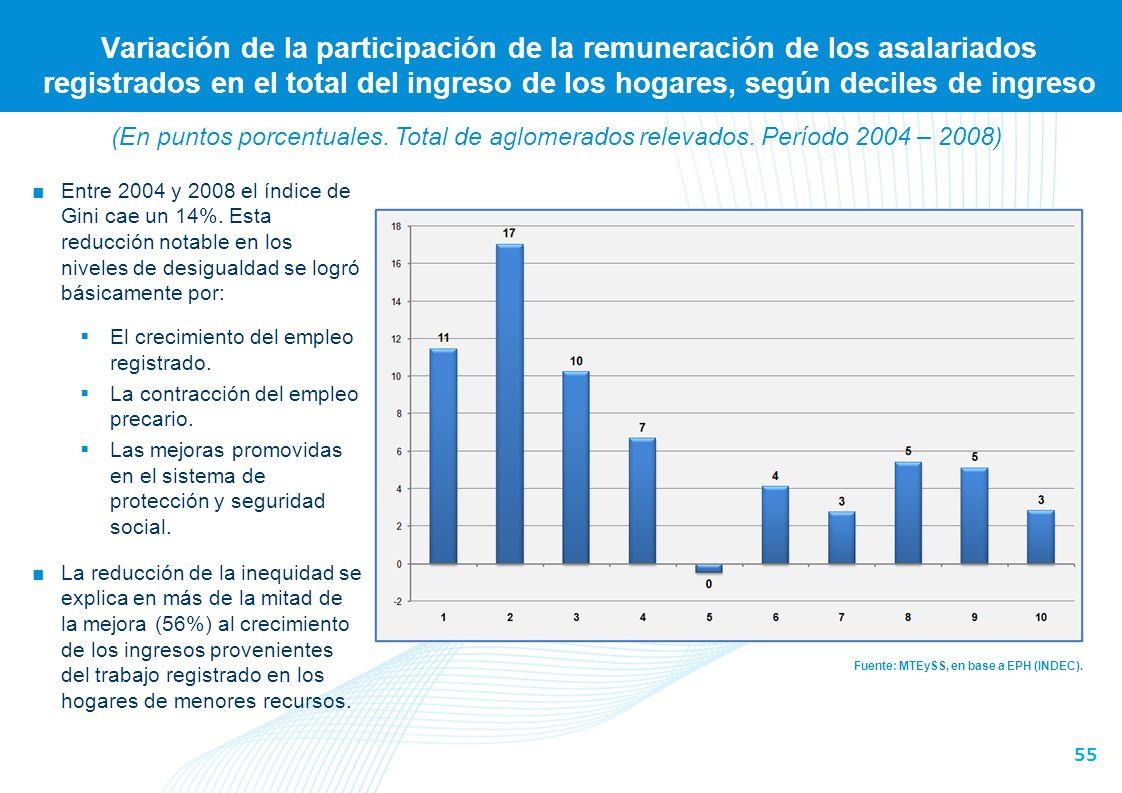 55 Variación de la participación de la remuneración de los asalariados registrados en el total del ingreso de los hogares, según deciles de ingreso Fu