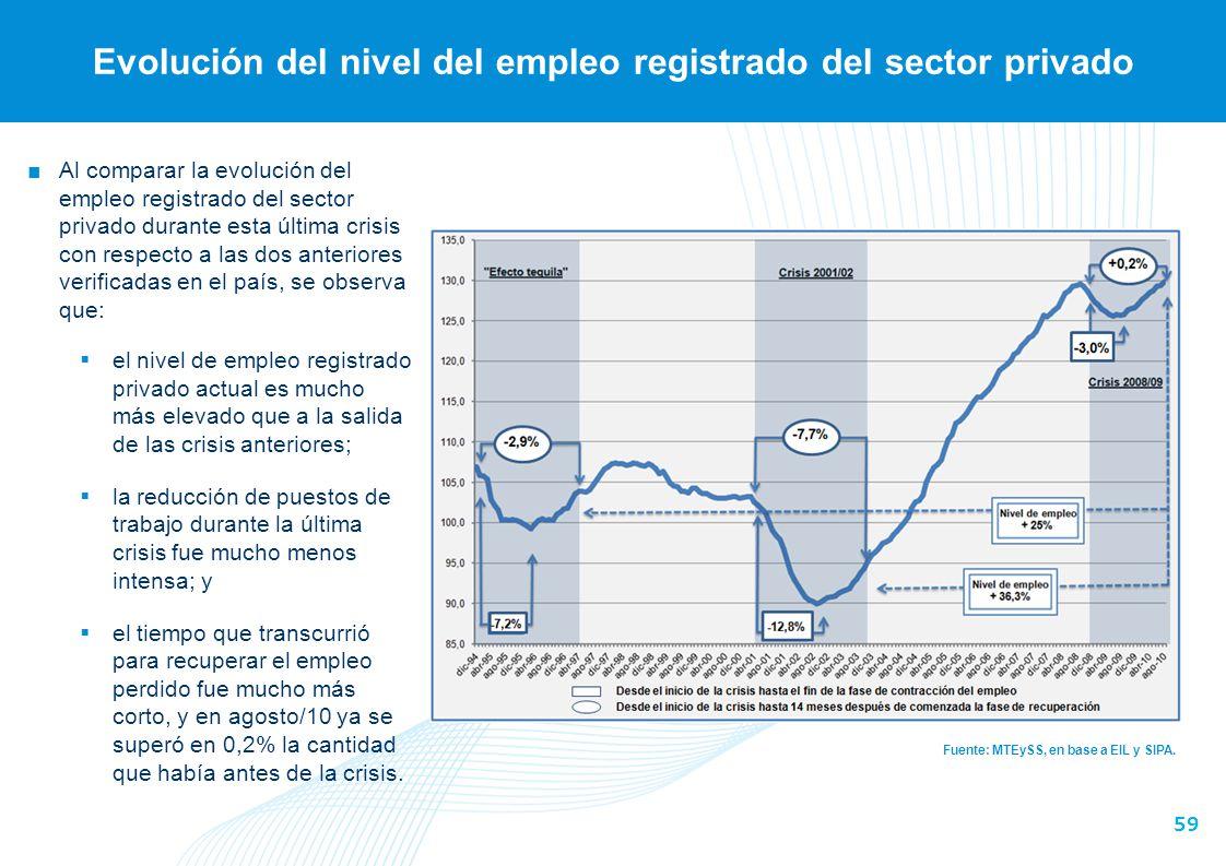59 Evolución del nivel del empleo registrado del sector privado Fuente: MTEySS, en base a EIL y SIPA. Al comparar la evolución del empleo registrado d