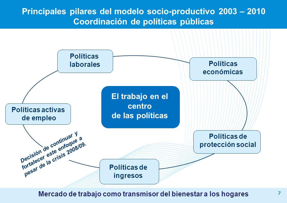 7 Principales pilares del modelo socio-productivo 2003 – 2010 Coordinación de políticas públicas Decisión de continuar y fortalecer este enfoque a pes